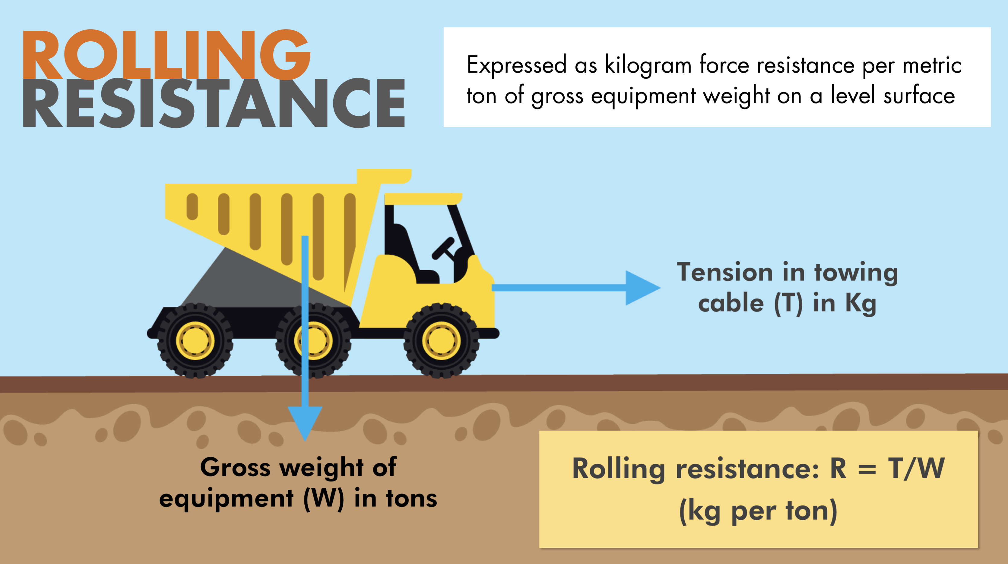 Rolling Resistance | Instructional Technology Office